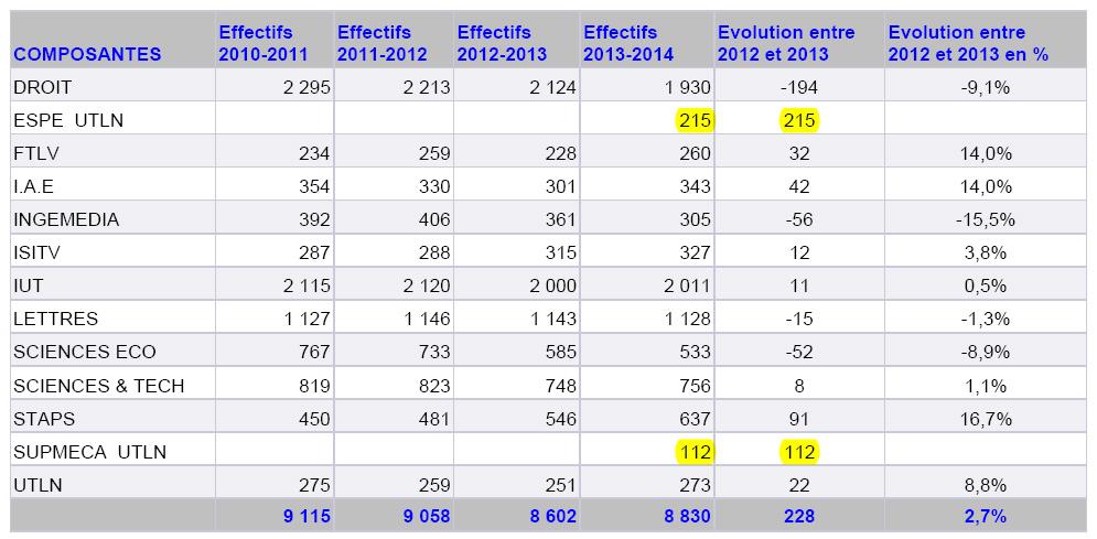 Effectifs UTLN 2013
